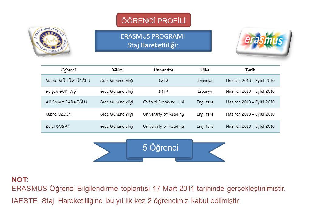 ERASMUS PROGRAMI Staj Hareketliliği: ÖğrenciBölümÜniversiteÜlkeTarih Merve MÜHÜRCÜOĞLUGıda MühendisliğiIRTAİspanyaHaziran 2010 – Eylül 2010 Gülşah GÖK