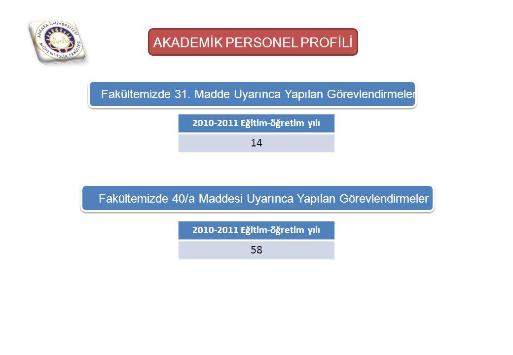 AKADEMİK PERSONEL PROFİLİ Fakültemizde 31. Madde Uyarınca Yapılan Görevlendirmeler 2010-2011 Eğitim-öğretim yılı 14 Fakültemizde 40/a Maddesi Uyarınca