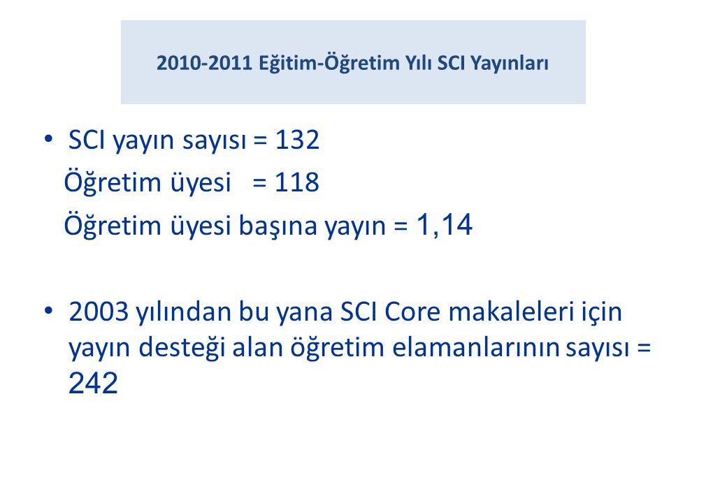 2010-2011 Eğitim-Öğretim Yılı SCI Yayınları • SCI yayın sayısı = 132 Öğretim üyesi = 118 Öğretim üyesi başına yayın = 1,14 • 2003 yılından bu yana SCI