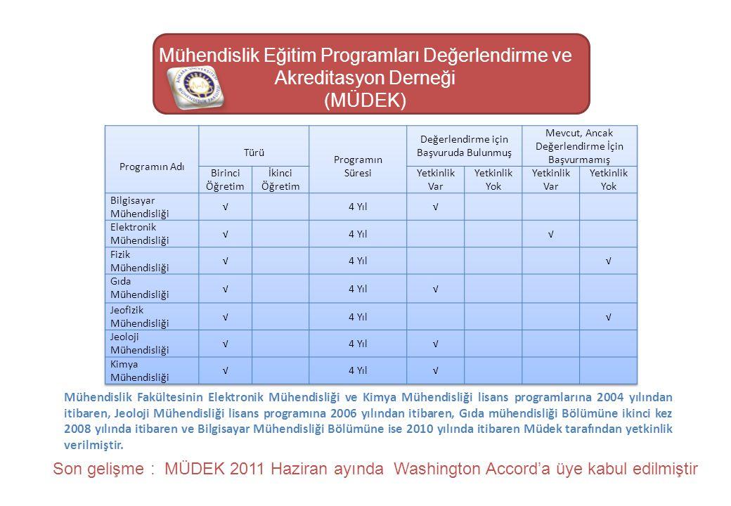 Mühendislik Eğitim Programları Değerlendirme ve Akreditasyon Derneği (MÜDEK) Mühendislik Fakültesinin Elektronik Mühendisliği ve Kimya Mühendisliği li