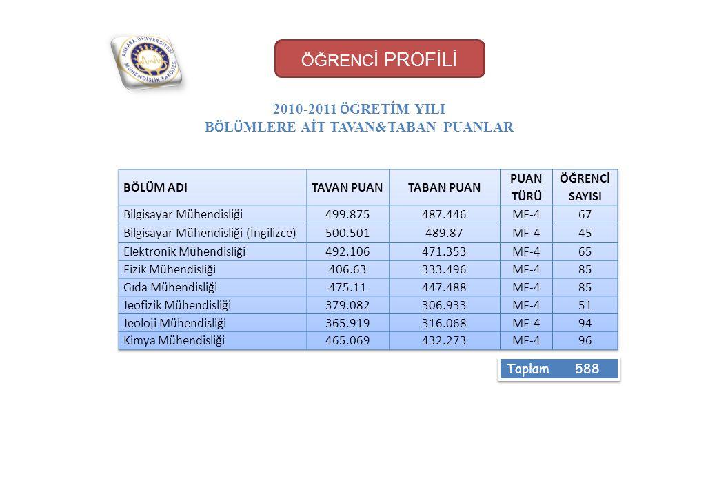 ÖĞRENC İ PROFİLİ 2010-2011 Ö ĞRETİM YILI B Ö L Ü MLERE AİT TAVAN&TABAN PUANLAR Toplam 588