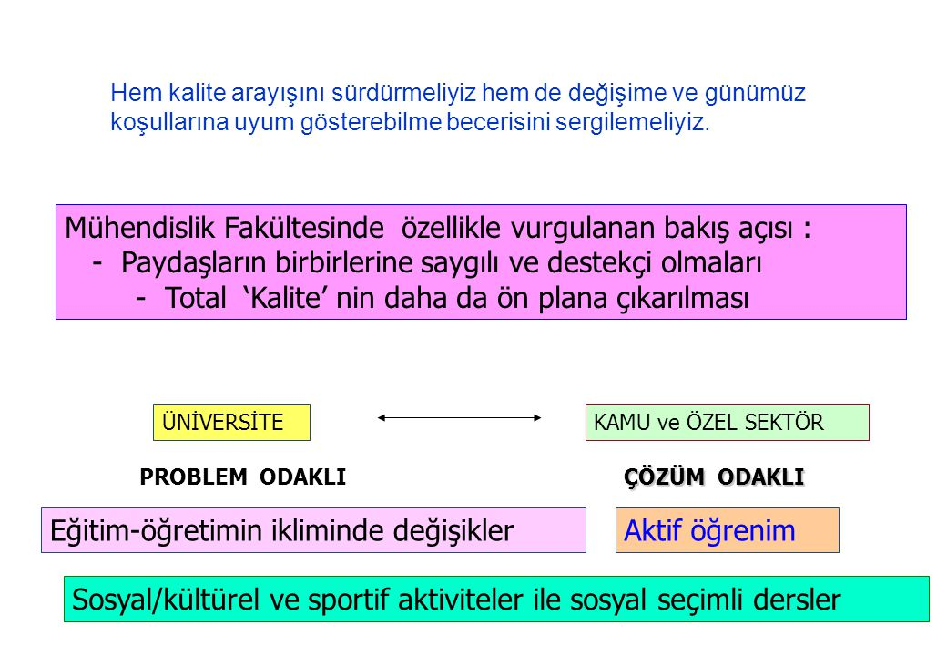 Mühendislik Fakültesinde özellikle vurgulanan bakış açısı : - Paydaşların birbirlerine saygılı ve destekçi olmaları - Total 'Kalite' nin daha da ön pl