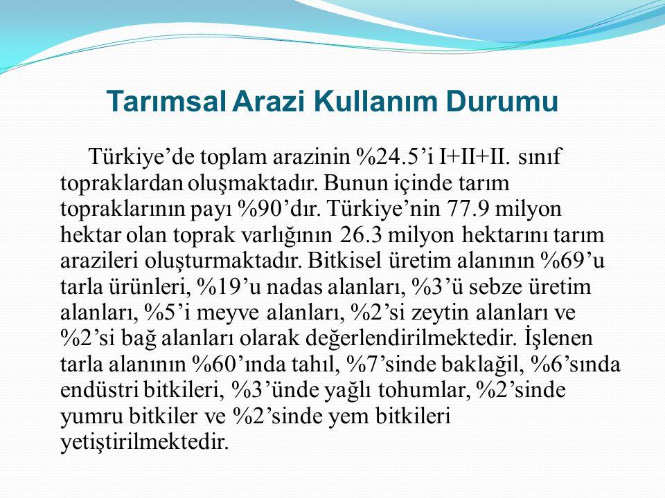 Tarımsal Arazi Kullanım Durumu Türkiye'de toplam arazinin %24.5'i I+II+II. sınıf topraklardan oluşmaktadır. Bunun içinde tarım topraklarının payı %90'