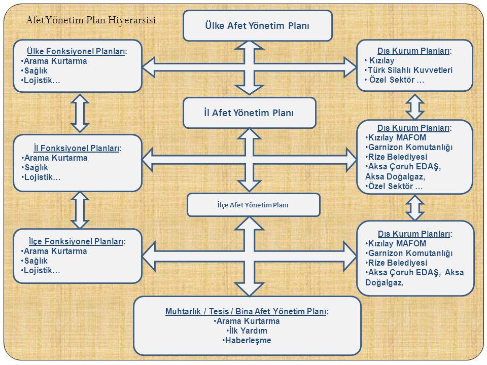 Ülke Afet Yönetim Planı Dış Kurum Planları: • Kızılay •Türk Silahlı Kuvvetleri • Özel Sektör … Ülke Fonksiyonel Planları: •Arama Kurtarma •Sağlık •Loj