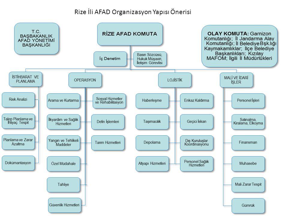 Rize İli AFAD Organizasyon Yapısı Önerisi