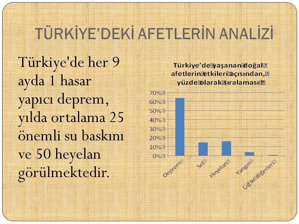 Türkiye'de her 9 ayda 1 hasar yapıcı deprem, yılda ortalama 25 önemli su baskını ve 50 heyelan görülmektedir. TÜRKİYE'DEKİ AFETLERİN ANALİZİ