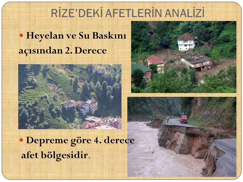Türkiye Ulusal Afet Arşivi'nden Rize İli Afetleri Afet TürüAfet SayısıÖlü SayısıYaralı SayısıEtkilenen Sayısı Çığ35599 Fırtına9000 Heyelan522002557 Kar1000 Kuraklık3000 Orman Yangınları 6000 Sel Su Baskını2130476 Sis11000 Yangın71066 Yıldırım1000 Deprem0000