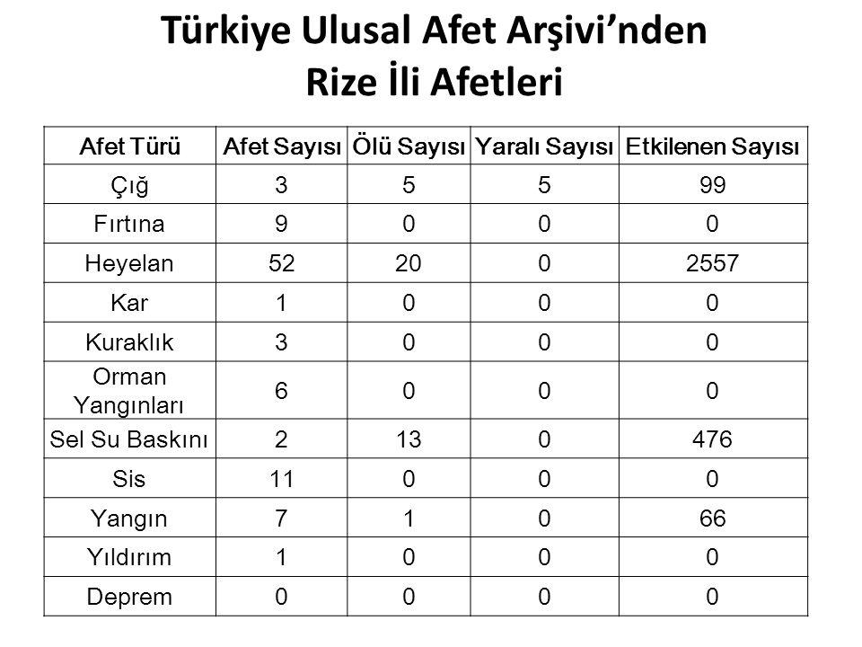 Türkiye Ulusal Afet Arşivi'nden Rize İli Afetleri Afet TürüAfet SayısıÖlü SayısıYaralı SayısıEtkilenen Sayısı Çığ35599 Fırtına9000 Heyelan522002557 Ka