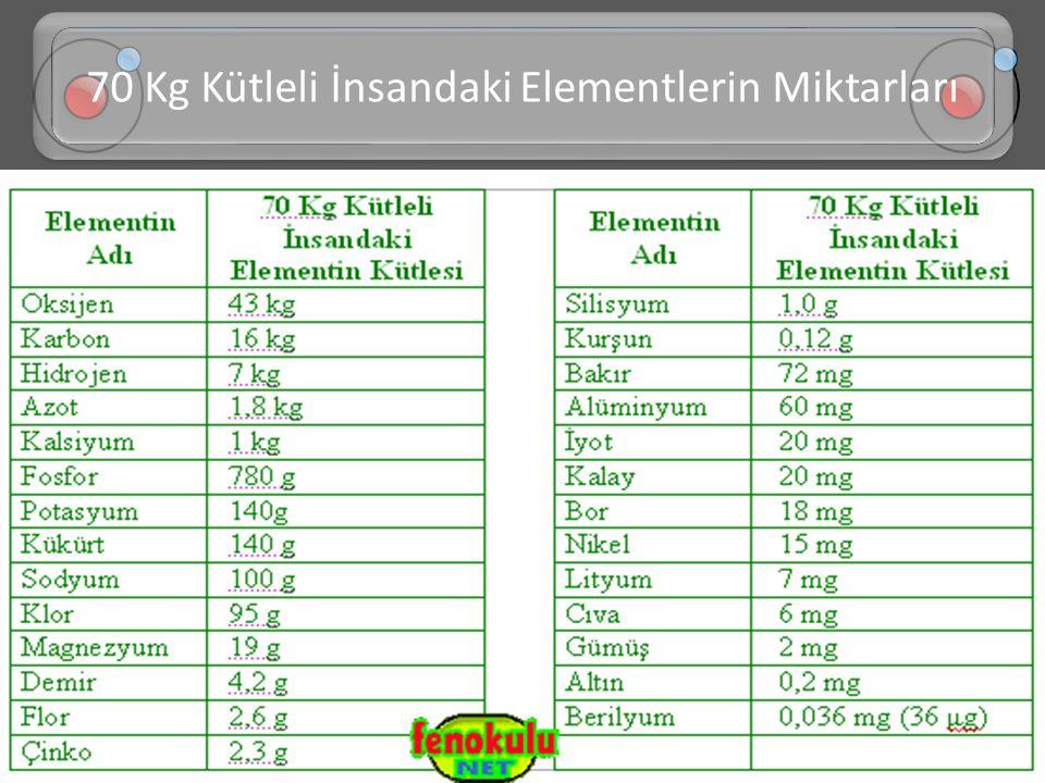 70 Kg Kütleli İnsandaki Elementlerin Miktarları