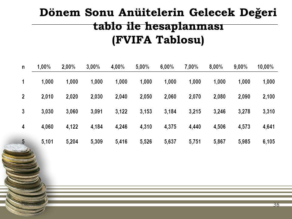 36 Dönem Sonu Anüitelerin Gelecek Değeri tablo ile hesaplanması (FVIFA Tablosu) n1,00%2,00%3,00%4,00%5,00%6,00%7,00%8,00%9,00%10,00% 11,000 22,0102,02