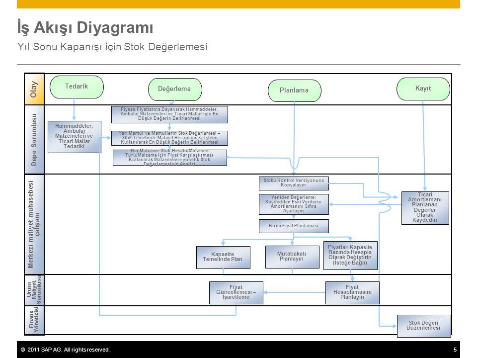©2011 SAP AG. All rights reserved.5 İş Akışı Diyagramı Yıl Sonu Kapanışı için Stok Değerlemesi Finans Yöneticisi Ürüm Maliyet Sorumlusu Olay Tedarik D