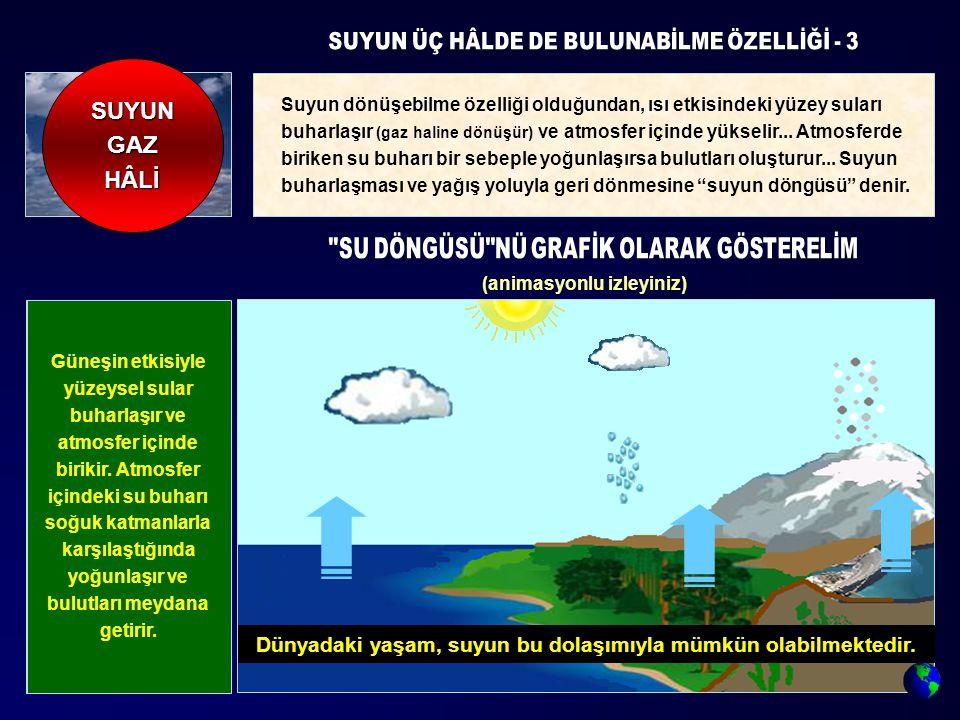 Suyun dönüşebilme özelliği olduğundan, ısı etkisindeki yüzey suları buharlaşır (gaz haline dönüşür) ve atmosfer içinde yükselir... Atmosferde biriken