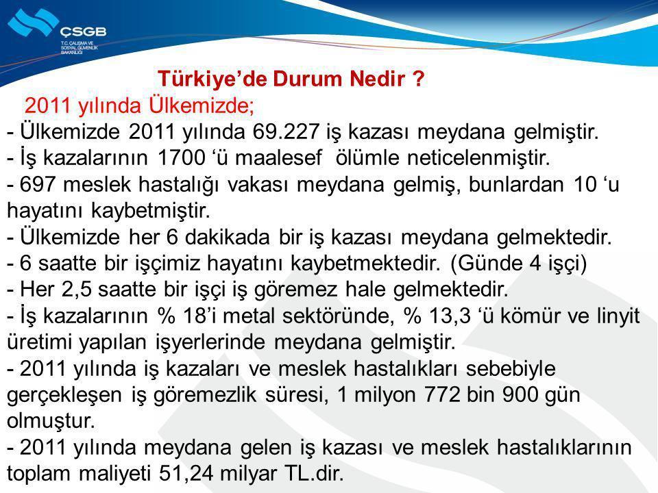 Türkiye'de Durum Nedir ? 2011 yılında Ülkemizde; - Ülkemizde 2011 yılında 69.227 iş kazası meydana gelmiştir. - İş kazalarının 1700 'ü maalesef ölümle