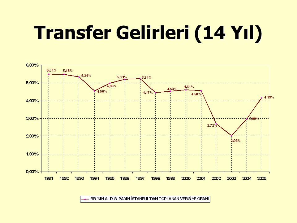 Transfer Gelirleri (14 Yıl)