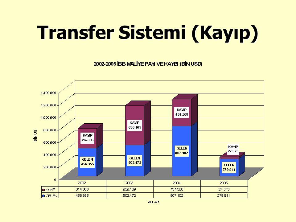 Transfer Sistemi (Kayıp)