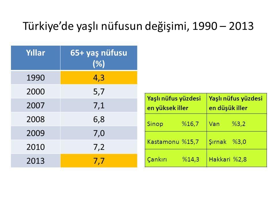 Türkiye'de yaşlı nüfusun değişimi, 1990 – 2013 Yıllar65+ yaş nüfusu (%) 19904,3 20005,7 20077,1 20086,8 20097,0 20107,2 20137,7 Yaşlı nüfus yüzdesi en