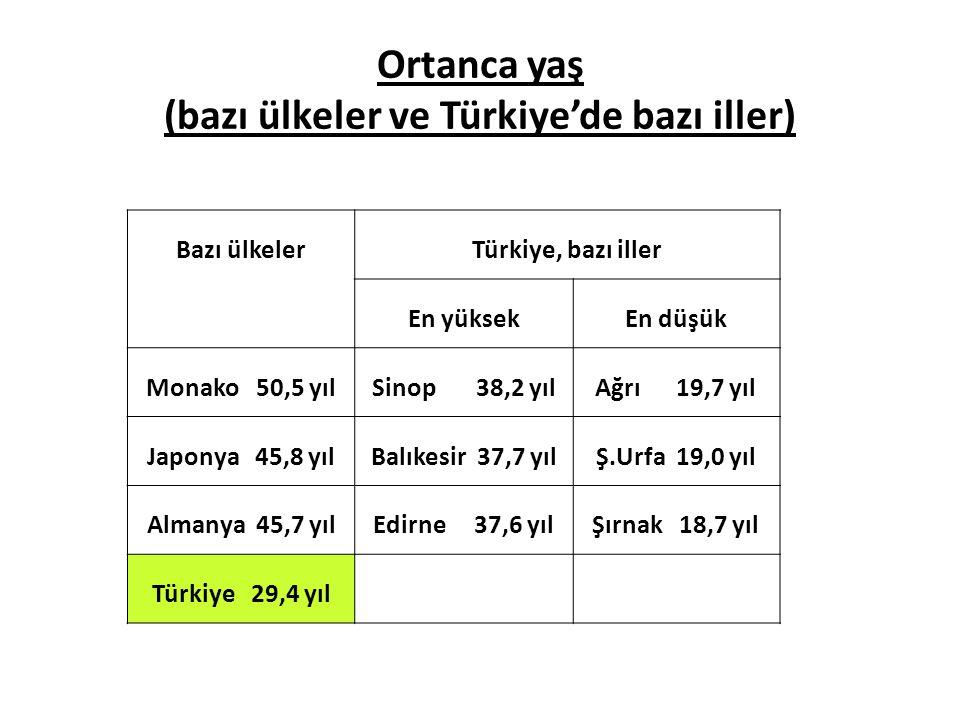Ortanca yaş (bazı ülkeler ve Türkiye'de bazı iller) Bazı ülkelerTürkiye, bazı iller En yüksekEn düşük Monako 50,5 yılSinop 38,2 yılAğrı 19,7 yıl Japon