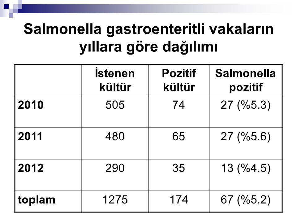 Salmonella gastroenteritli vakaların yıllara göre dağılımı İstenen kültür Pozitif kültür Salmonella pozitif 20105057427 (%5.3) 20114806527 (%5.6) 2012