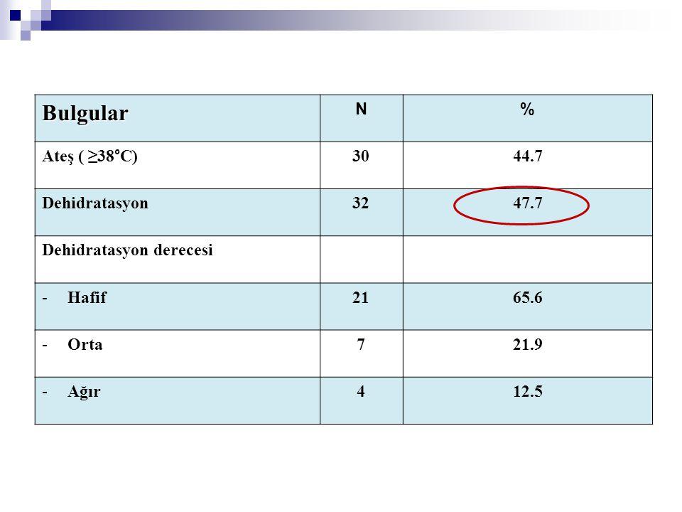 Bulgular N% Ateş ( ≥38°C)3044.7 Dehidratasyon3247.7 Dehidratasyon derecesi -Hafif2165.6 -Orta721.9 -Ağır412.5