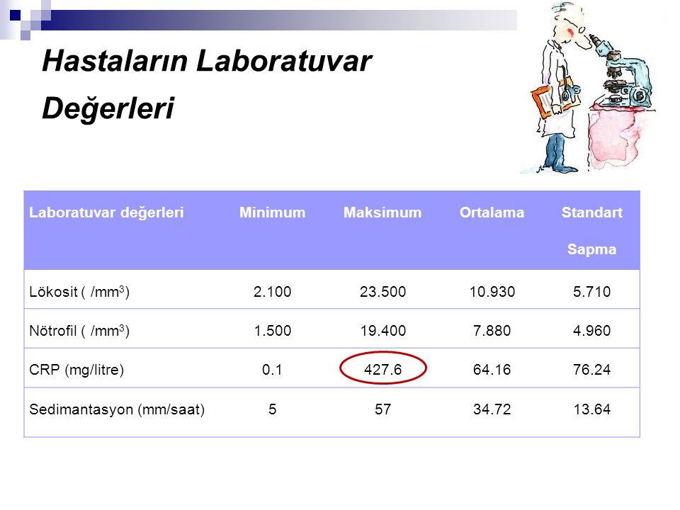 Hastaların Laboratuvar Değerleri Laboratuvar değerleriMinimumMaksimumOrtalama Standart Sapma Lökosit ( /mm 3 )2.10023.50010.9305.710 Nötrofil ( /mm 3