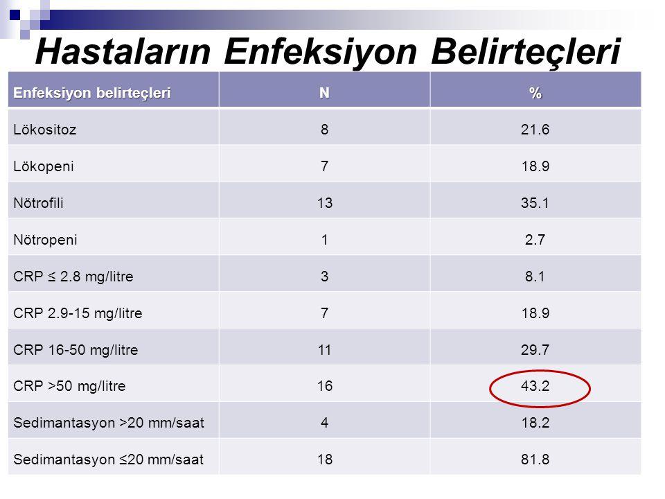 Hastaların Enfeksiyon Belirteçleri Enfeksiyon belirteçleri N% Lökositoz821.6 Lökopeni718.9 Nötrofili1335.1 Nötropeni12.7 CRP ≤ 2.8 mg/litre38.1 CRP 2.