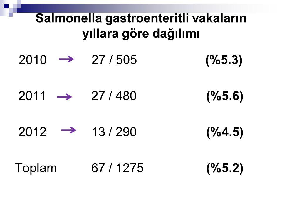 Salmonella gastroenteritli vakaların yıllara göre dağılımı 2010 27 / 505 (%5.3) 2011 27 / 480 (%5.6) 2012 13 / 290 (%4.5) Toplam 67 / 1275 (%5.2)