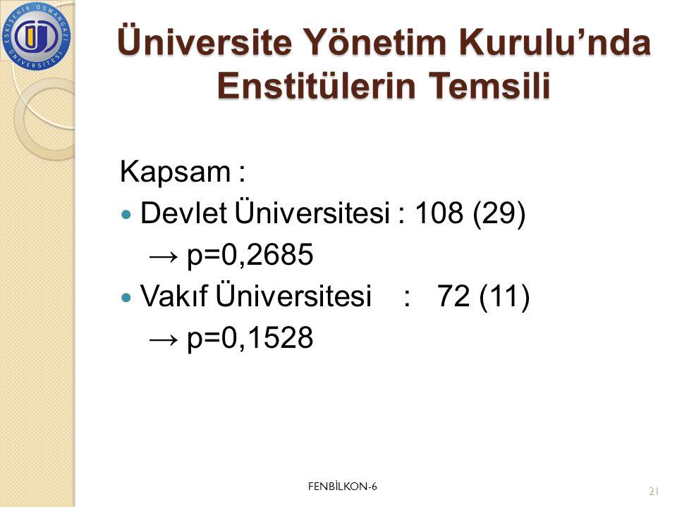 Üniversite Yönetim Kurulu'nda Enstitülerin Temsili Kapsam :  Devlet Üniversitesi : 108 (29) → p=0,2685  Vakıf Üniversitesi : 72 (11) → p=0,1528 FENB
