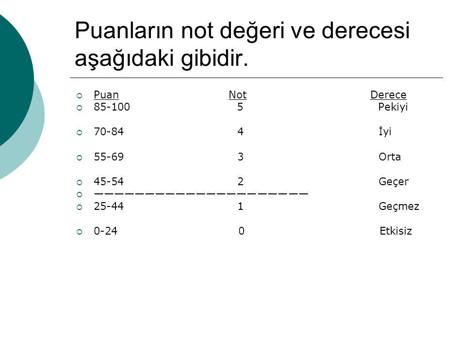 BİR DERSİN YIL SONU PUANI ve NOTU  a) Birinci ve ikinci dönem puanlarının aritmetik ortalamasıdır.