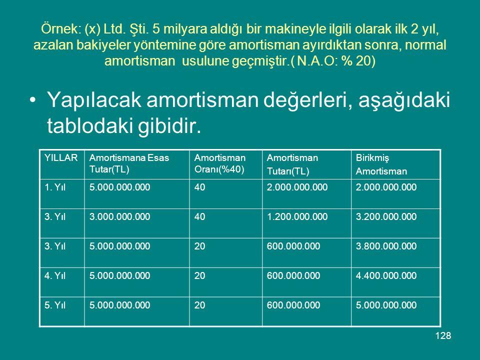 128 Örnek: (x) Ltd. Şti. 5 milyara aldığı bir makineyle ilgili olarak ilk 2 yıl, azalan bakiyeler yöntemine göre amortisman ayırdıktan sonra, normal a