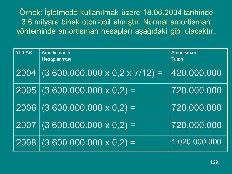 129 Örnek: İşletmede kullanılmak üzere 18.06.2004 tarihinde 3,6 milyara binek otomobil almıştır. Normal amortisman yönteminde amortisman hesapları aşa