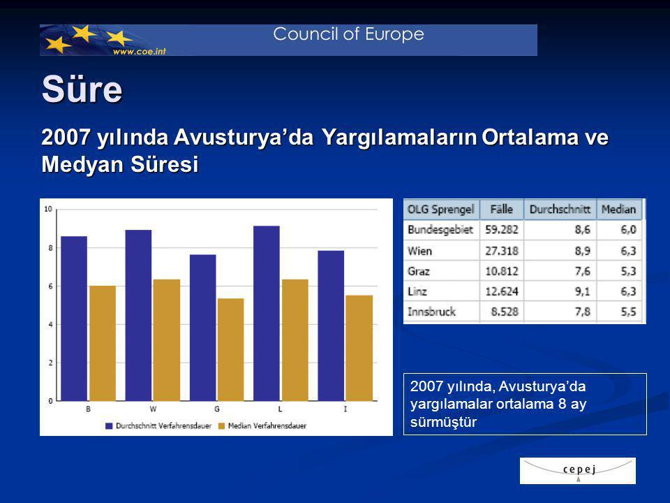 2007 yılında Avusturya'da Yargılamaların Ortalama ve Medyan Süresi 2007 yılında, Avusturya'da yargılamalar ortalama 8 ay sürmüştür Süre