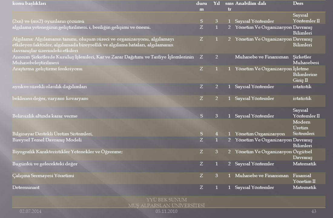 02.07.2014 YYÜ BEK SUNUM MUŞ ALPARSLAN ÜNİVERSİTESİ 05.11.201043 konu başlıklarıduru m Yılsms tr Anabilim dalıDers (2xn) ve (mx2) oyunların çözümüS31S