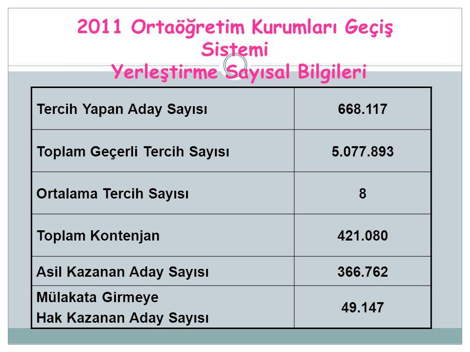 2011 Ortaöğretim Kurumları Geçiş Sistemi Yerleştirme Sayısal Bilgileri Tercih Yapan Aday Sayısı668.117 Toplam Geçerli Tercih Sayısı5.077.893 Ortalama