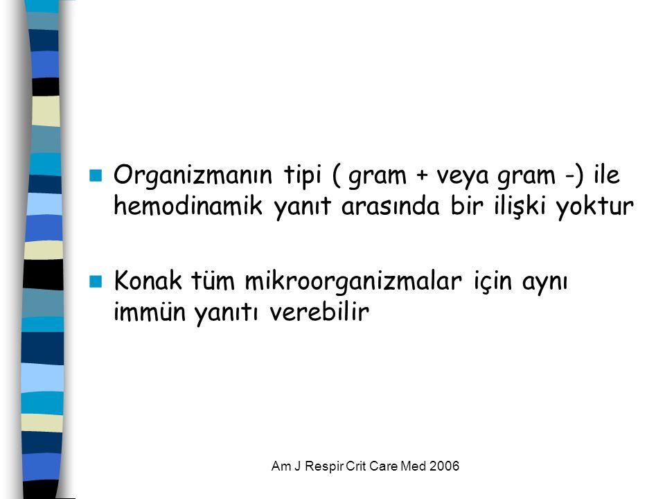 Am J Respir Crit Care Med 2006  Organizmanın tipi ( gram + veya gram -) ile hemodinamik yanıt arasında bir ilişki yoktur  Konak tüm mikroorganizmalar için aynı immün yanıtı verebilir