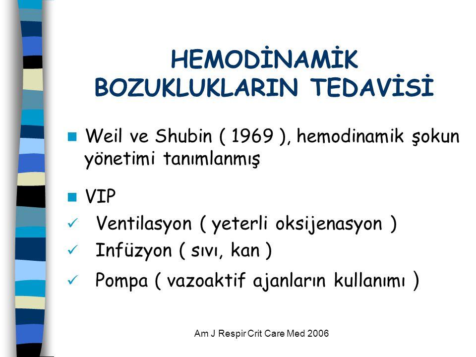 Am J Respir Crit Care Med 2006 HEMODİNAMİK BOZUKLUKLARIN TEDAVİSİ  Weil ve Shubin ( 1969 ), hemodinamik şokun yönetimi tanımlanmış  VIP  Ventilasyon ( yeterli oksijenasyon )  Infüzyon ( sıvı, kan )  Pompa ( vazoaktif ajanların kullanımı )