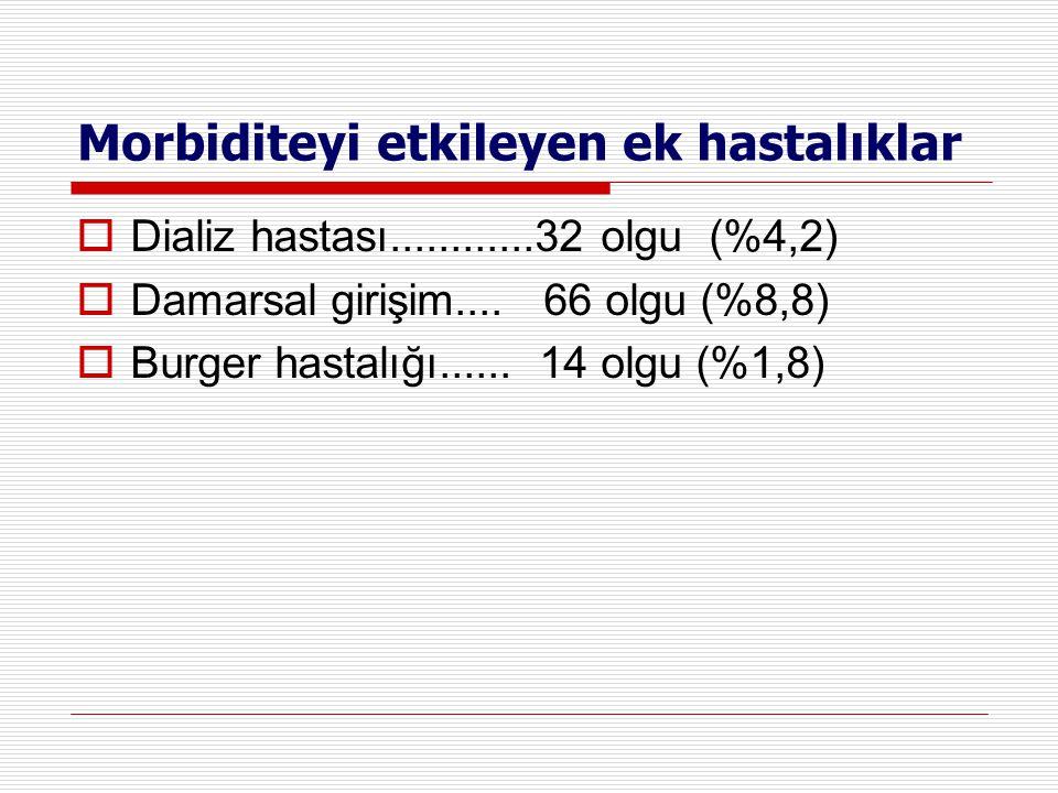 Morbiditeyi etkileyen ek hastalıklar  Dializ hastası............32 olgu (%4,2)  Damarsal girişim.... 66 olgu (%8,8)  Burger hastalığı...... 14 olgu