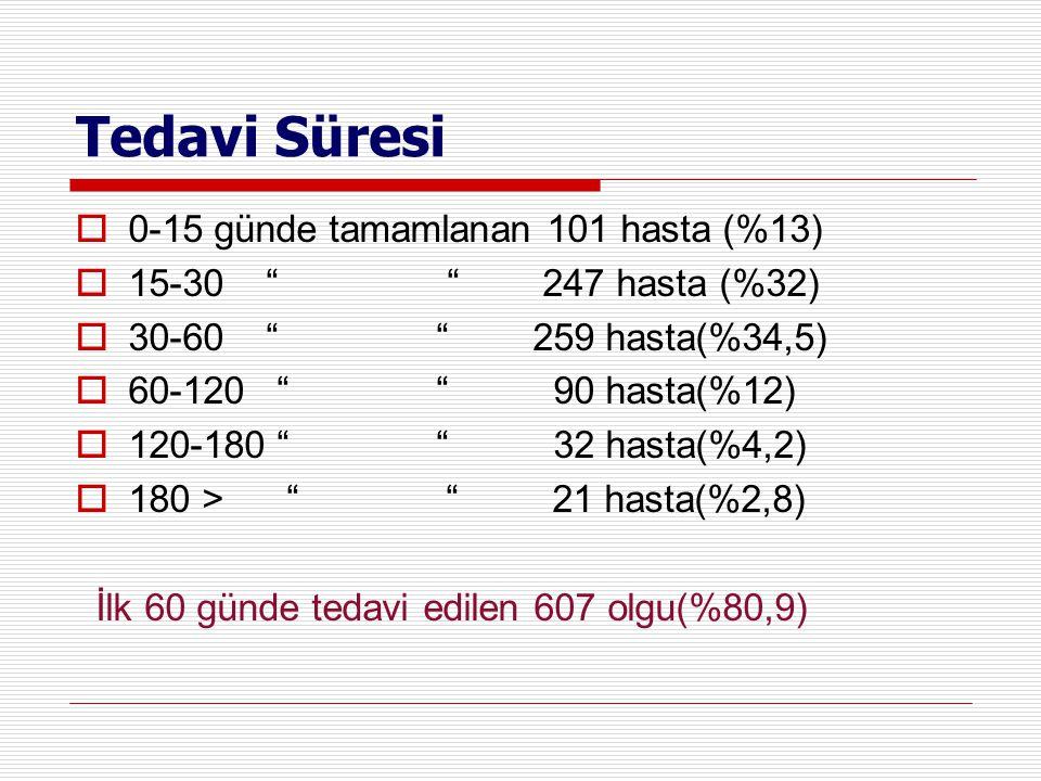 """Tedavi Süresi  0-15 günde tamamlanan 101 hasta (%13)  15-30 """" """" 247 hasta (%32)  30-60 """" """" 259 hasta(%34,5)  60-120 """" """" 90 hasta(%12)  120-180 """""""