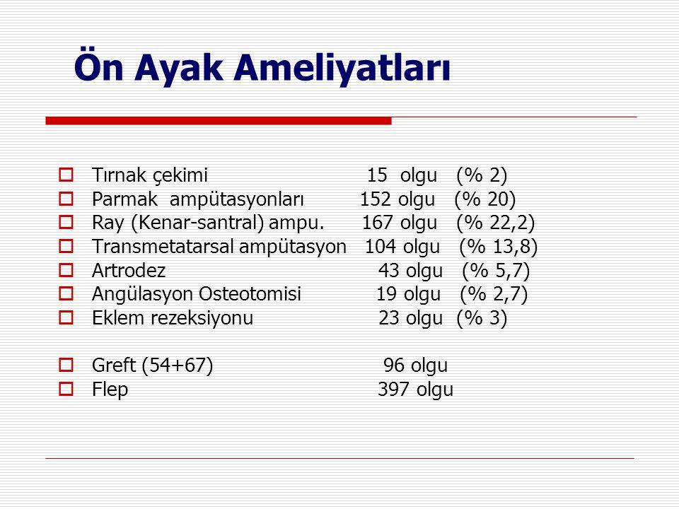 Ön Ayak Ameliyatları  Tırnak çekimi 15 olgu (% 2)  Parmak ampütasyonları 152 olgu (% 20)  Ray (Kenar-santral) ampu. 167 olgu (% 22,2)  Transmetata