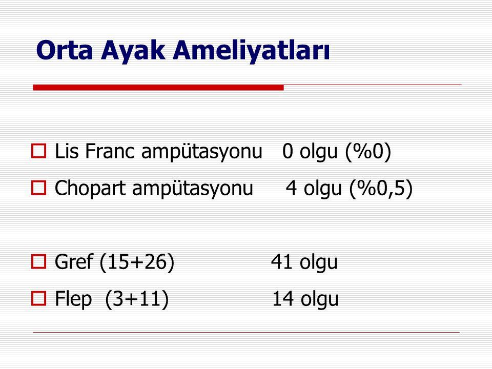 Orta Ayak Ameliyatları  Lis Franc ampütasyonu 0 olgu (%0)  Chopart ampütasyonu 4 olgu (%0,5)  Gref (15+26) 41 olgu  Flep (3+11) 14 olgu