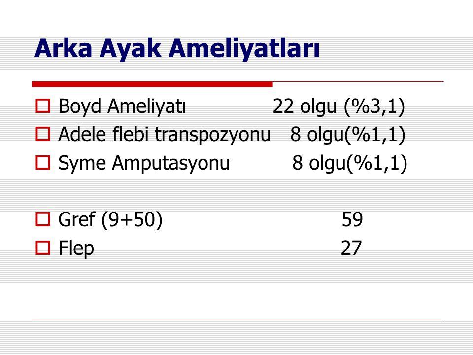 Arka Ayak Ameliyatları  Boyd Ameliyatı 22 olgu (%3,1)  Adele flebi transpozyonu 8 olgu(%1,1)  Syme Amputasyonu 8 olgu(%1,1)  Gref (9+50) 59  Flep