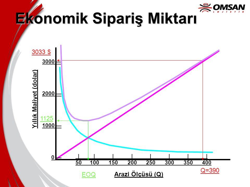 Maliyetler •STM = 75/2 x 60 x 0.25 = 562.50 $/yıl •SM = 936/75 x 45 = 562.5 $/yıl •TM = 562.50 + 532.50 = 1125 $/yıl •Tasarruflar = 3033 – 1125 = 1908