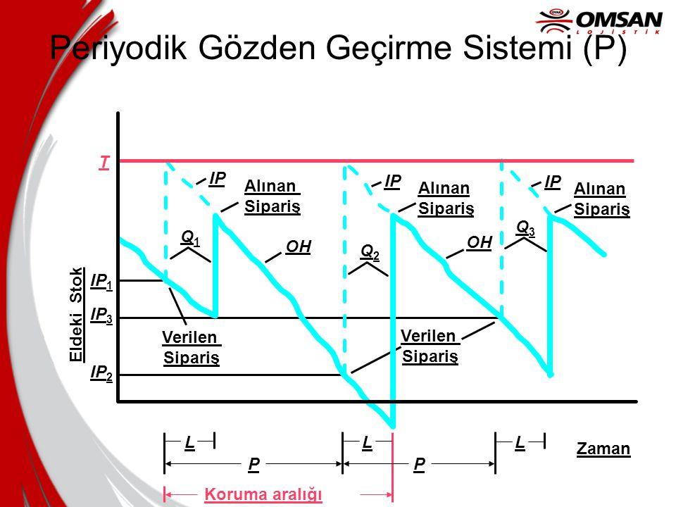 """Uygulama (devam) •Devamlı Gözden Geçirme sistemi """"Q"""" için Stok Planlama Parametrelerini Ölçün."""