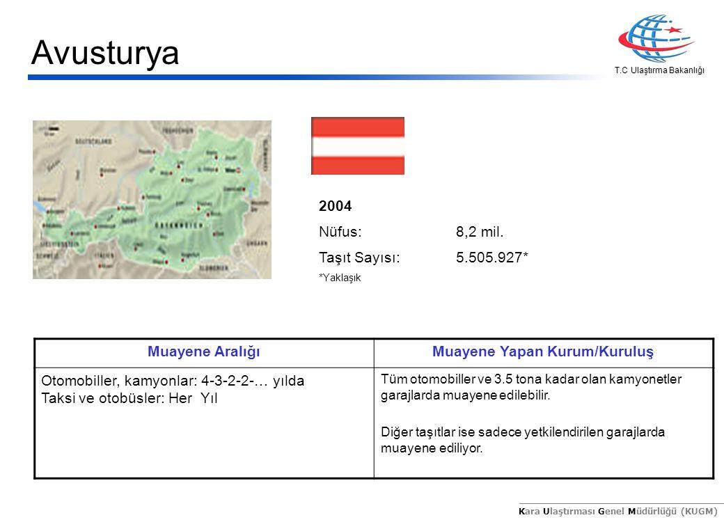 T.C Ulaştırma Bakanlığı Kara Ulaştırması Genel Müdürlüğü (KUGM) 2004 Nüfus:8,2 mil. Taşıt Sayısı:5.505.927* *Yaklaşık Muayene AralığıMuayene Yapan Kur