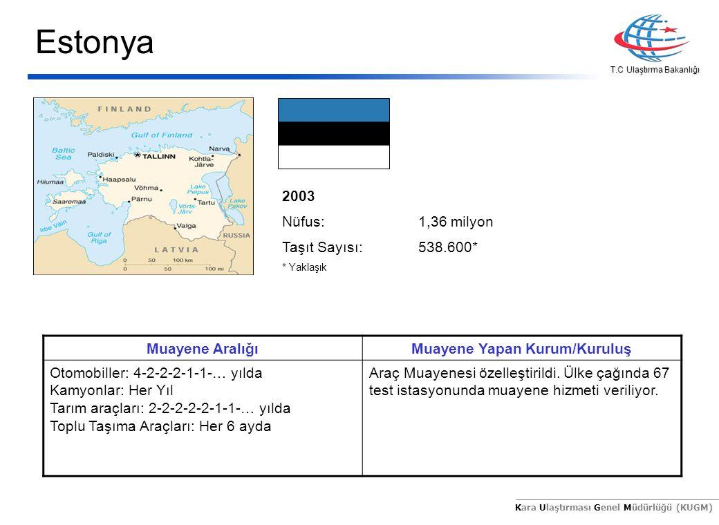 T.C Ulaştırma Bakanlığı Kara Ulaştırması Genel Müdürlüğü (KUGM) 2003 Nüfus:1,36 milyon Taşıt Sayısı:538.600* * Yaklaşık Muayene AralığıMuayene Yapan K