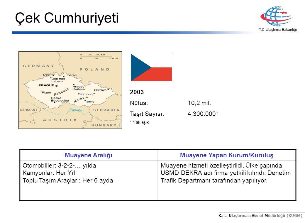 T.C Ulaştırma Bakanlığı Kara Ulaştırması Genel Müdürlüğü (KUGM) 2003 Nüfus:10,2 mil. Taşıt Sayısı:4.300.000* * Yaklaşık Muayene AralığıMuayene Yapan K