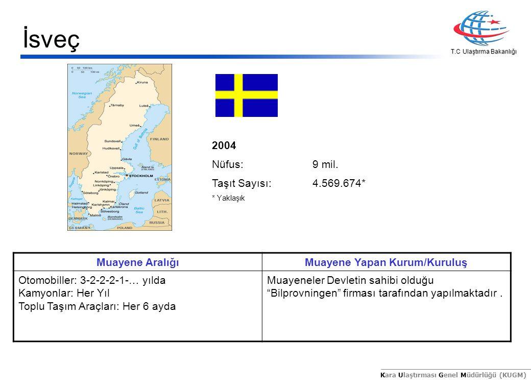 T.C Ulaştırma Bakanlığı Kara Ulaştırması Genel Müdürlüğü (KUGM) 2004 Nüfus:9 mil. Taşıt Sayısı:4.569.674* * Yaklaşık Muayene AralığıMuayene Yapan Kuru