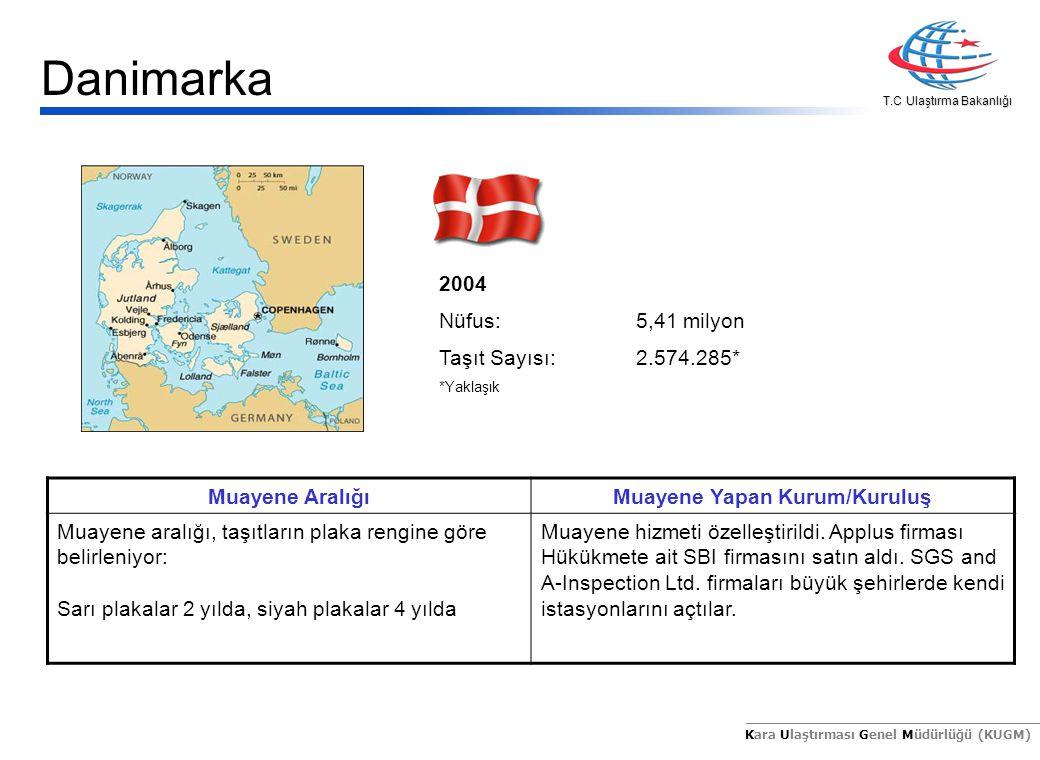 T.C Ulaştırma Bakanlığı Kara Ulaştırması Genel Müdürlüğü (KUGM) 2004 Nüfus:5,41 milyon Taşıt Sayısı:2.574.285* *Yaklaşık Muayene AralığıMuayene Yapan