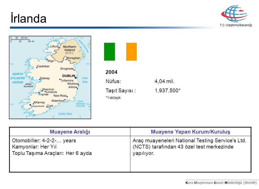 T.C Ulaştırma Bakanlığı Kara Ulaştırması Genel Müdürlüğü (KUGM) 2004 Nüfus:4,04 mil. Taşıt Sayısı :1.937.500* *Yaklaşık Muayene AralığıMuayene Yapan K
