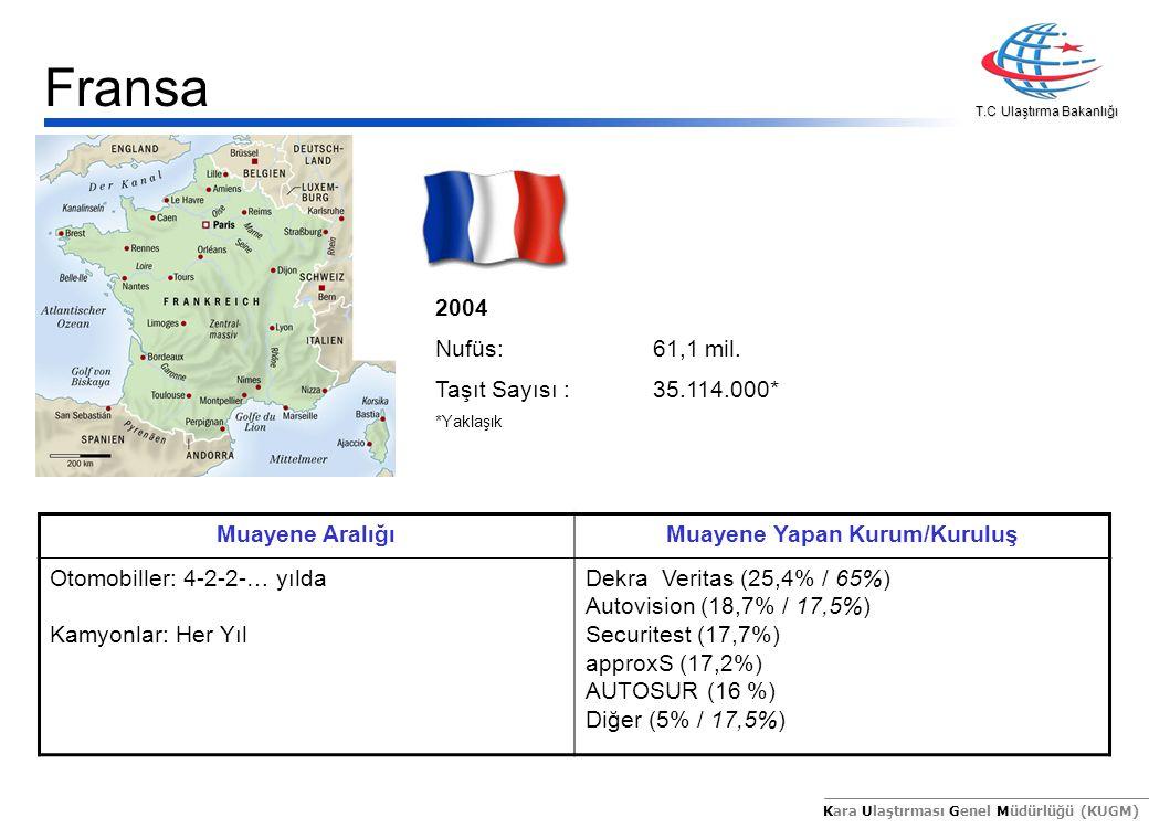 T.C Ulaştırma Bakanlığı Kara Ulaştırması Genel Müdürlüğü (KUGM) 2004 Nufüs:42,1 mil.