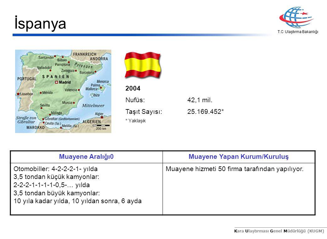T.C Ulaştırma Bakanlığı Kara Ulaştırması Genel Müdürlüğü (KUGM) 2004 Nufüs:10,4 mil.